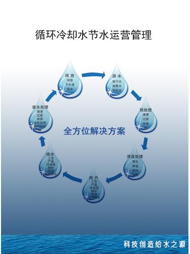 循環冷卻水節水運營管理